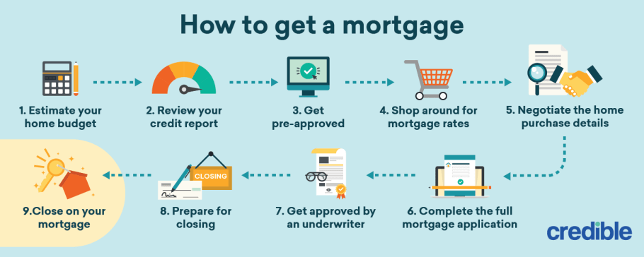 How to Get a Mortgage (Home Loan) | Credible