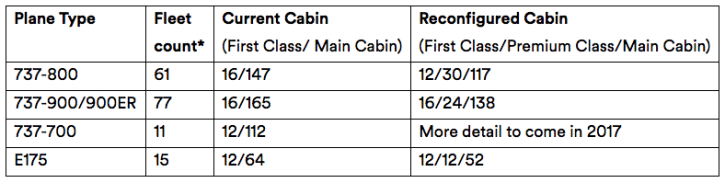 Alaska Premium Class Rollout