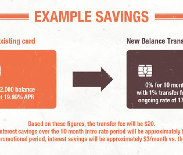 Interest Rates And Fees On Different Credit Cards Balance Transfer Example Savings