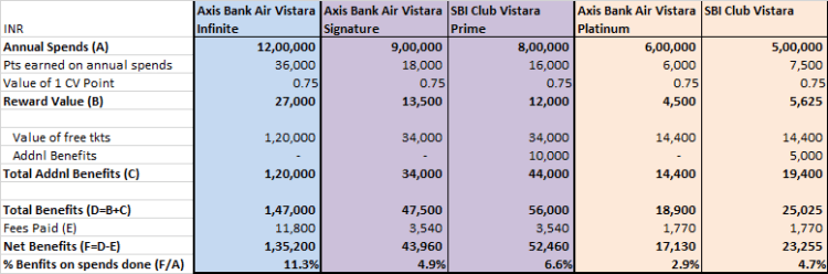 Air Vistara credit cards reward comparison