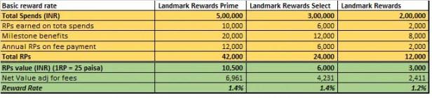 SBI Landmark Basic Reward Rate