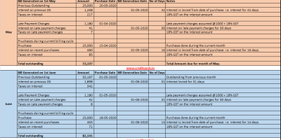 Credit Card bill interest calculation