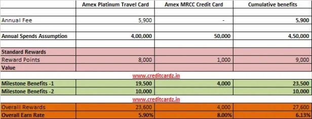 Amex Platinum Travel Addon Card
