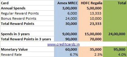 Credit Card Reward Points Calc-1