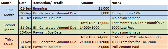 Uni Card Late Payment-2