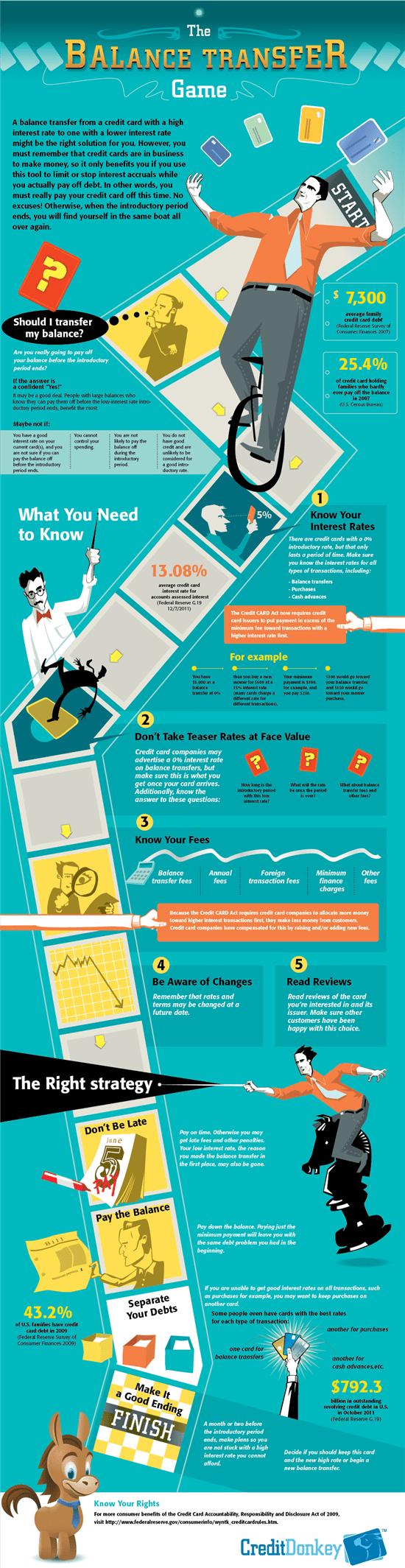 Infographics: Balance Transfer Game
