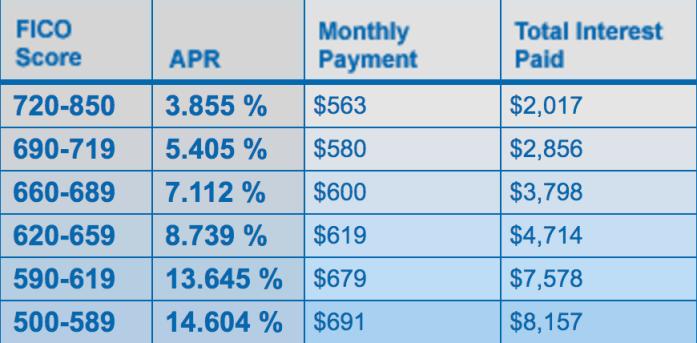 credit tier chart