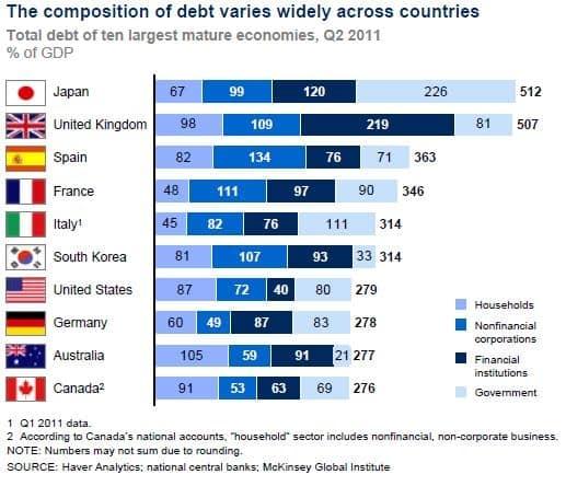 International debt by sector Quando Esploderà il Giappone? Secondo Rischio Calcolato molto Presto.