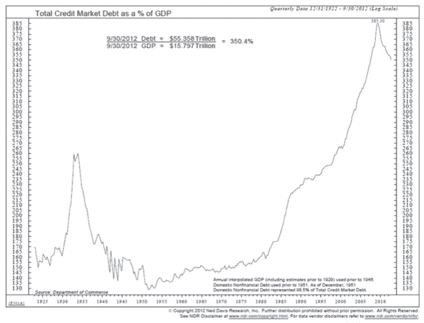 Total Credit to GDP