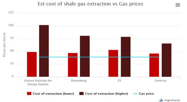 Current Cost Of Natural Gas Per Therm