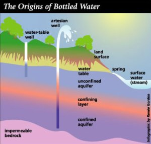 Creekside Springs: Bottled Water Facts: Information on Water
