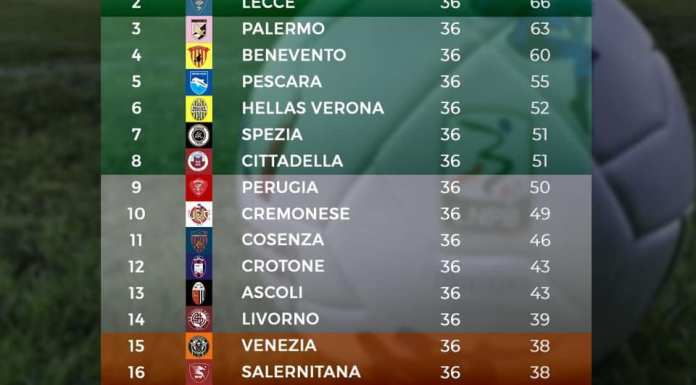 La classifica della serie B