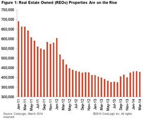Real Estate Investing News This Week 2014-05-17