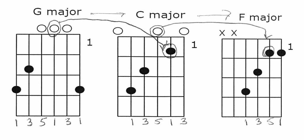 G Major C Major F Major