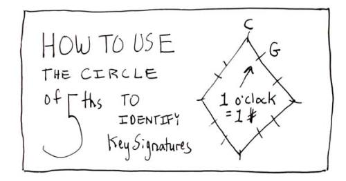 How to Use the Circle of Fifths to Identify Key Signatures