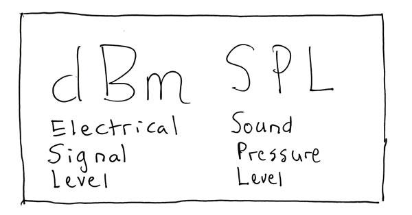 dBm vs SPL