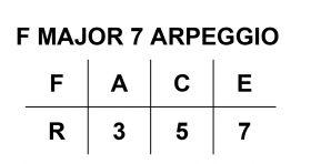 Arpeggios Table F Major 7 Arpeggio
