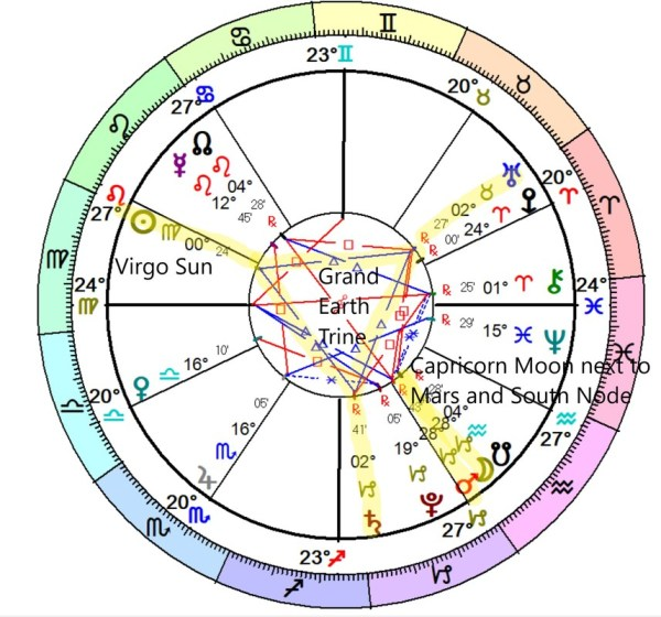 26 Today Planet Position In Astrology - Astrology, Zodiac ...