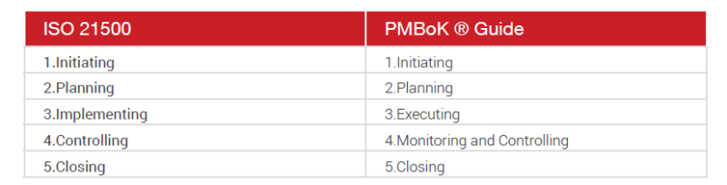 Compassion with the PMboK Guide between ISO 21500