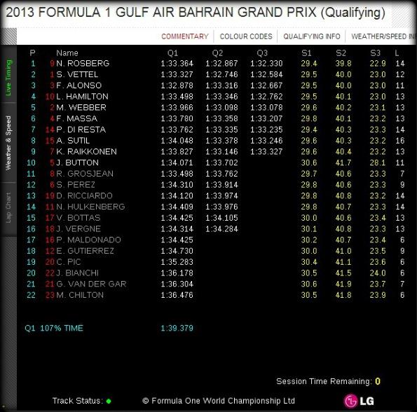 f1-Bahrain-GP-Qualifying