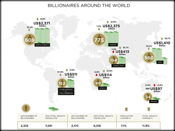 Wealth-X and UBS Billionaire Census 2014 - 1