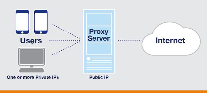[Image: How-a-Proxy-Server-Works-Diagram.jpg]