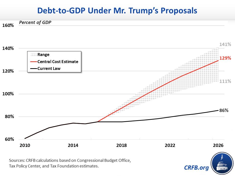 Image result for cartoons trump on 20 trillion dollars national debt