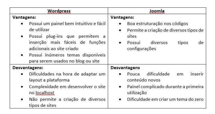 Tabela comparativa entre wordpress e joomla