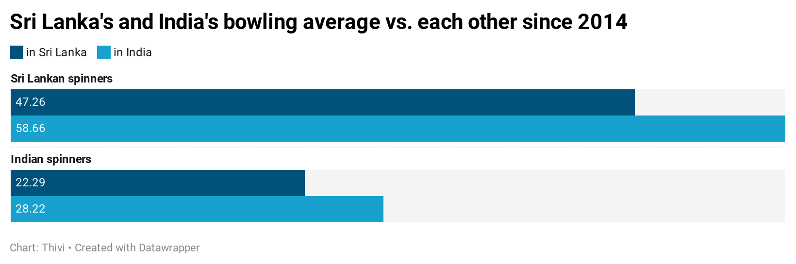 Sri Lanka's and India's bowling average against each other since 2014