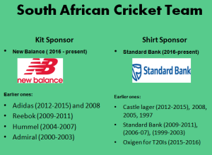 22db3970c20 Official sponsors of the top ten cricket teams – Cricket Now 24 7