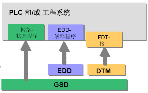 plc and or system edd gsd fdt dtm