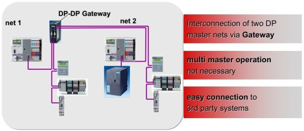 IndraLogic L40 Connectivity Profibus-DP gateway and net 1 and 2