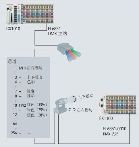 dmx light control architecture