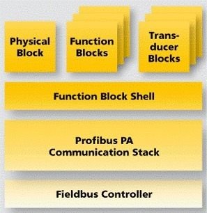 softing profibus pa protocol stack