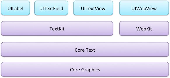 ios 7 text related lib framework