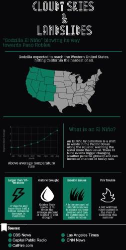 Oct15_Enviroment_El Nino_Varian