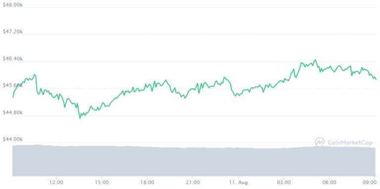 Bitcoin Chart (BTC)