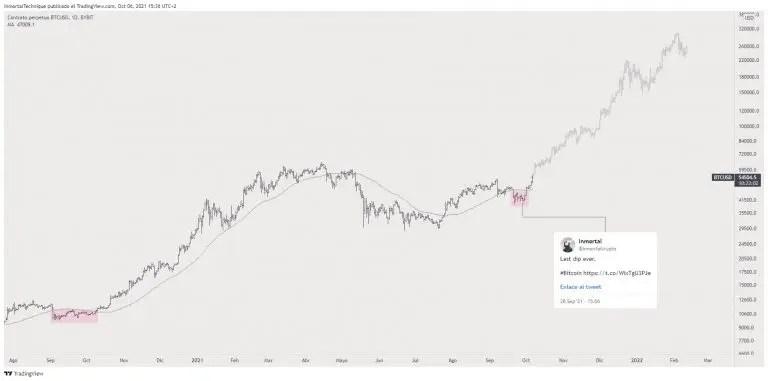 BTC price forecast.  Source: Inmortal/TradingView.