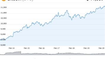 Bitcoin grafico
