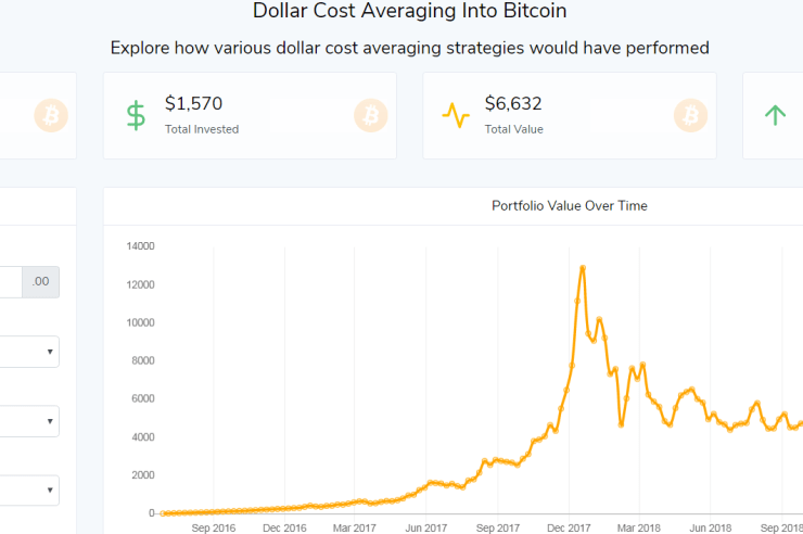 DCA Dollar Cost Averaging