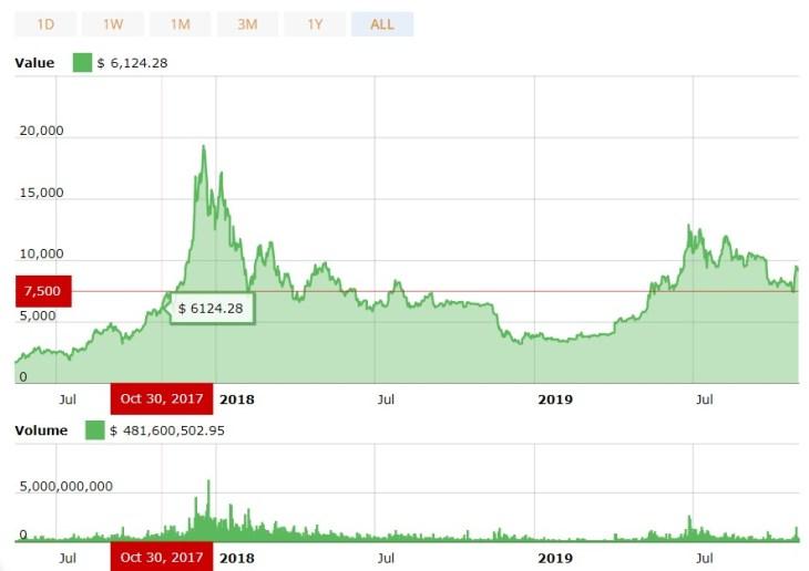 confronto-prezzo-bitcoin-2017-2019