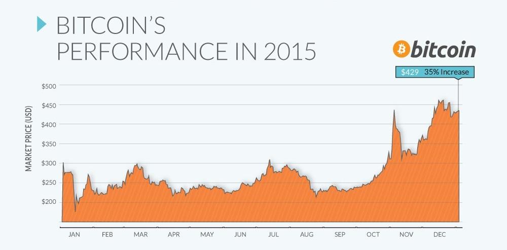 Bitcoin: la moneda con mejor rendimiento del 2015 (INFOGRAFÍA)