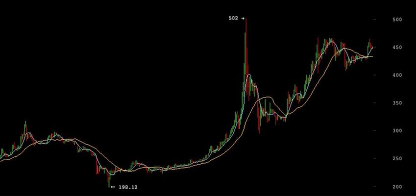 Nasdaq: esta vez la subida del precio del bitcoin es lógica y sostenible