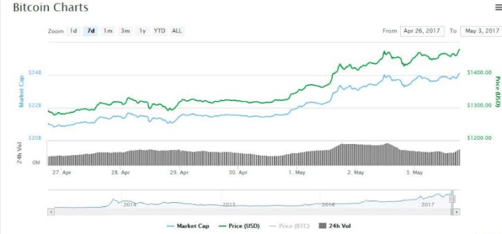 bitcoin-record-dolares-valor