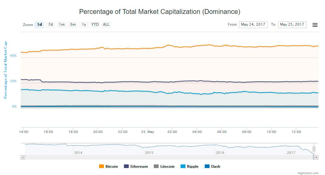 BTC-market-cap-volume
