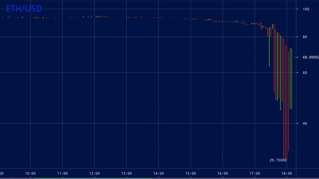 Ether sufre caída relámpago ante ataque DDoS a la casa de cambio ...
