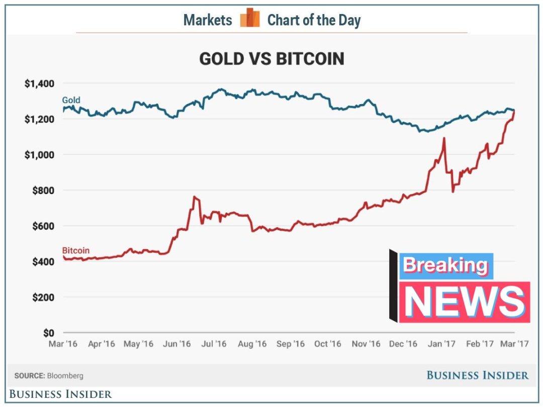 oro-bitcoin-precios-mercados