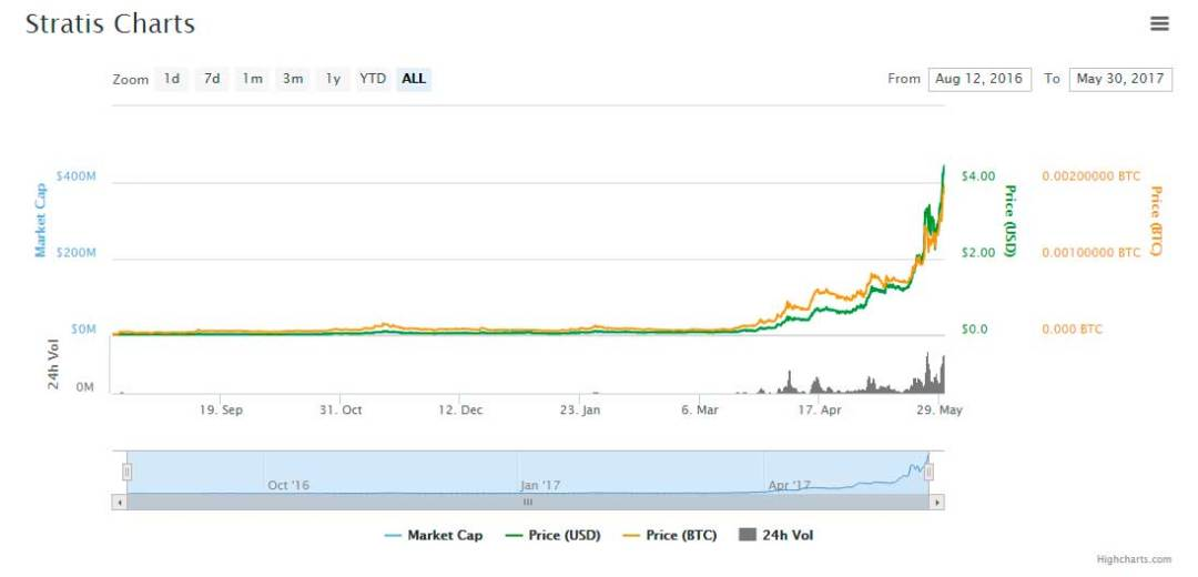 chart-STRAT-coin-market