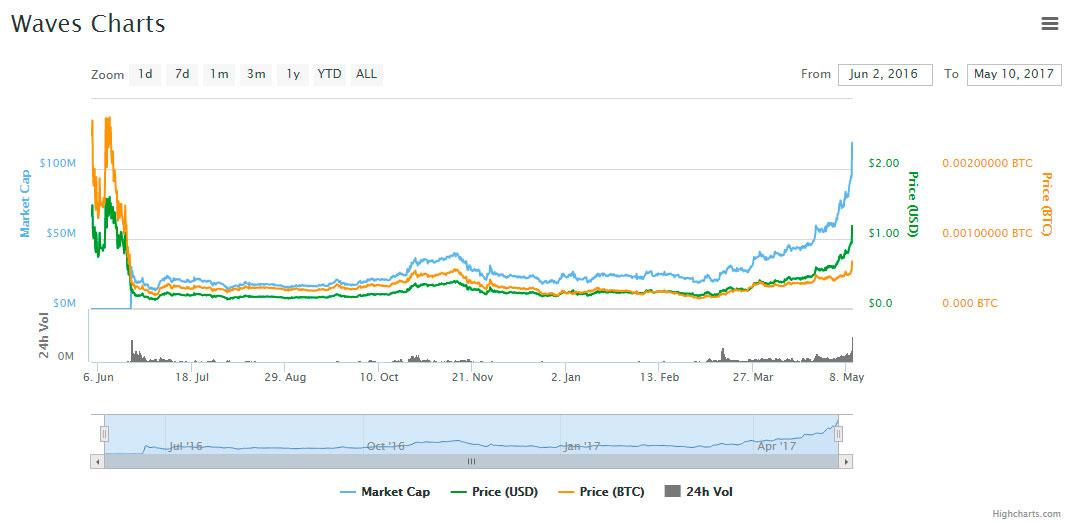 WAVES-market-cap-cryptos