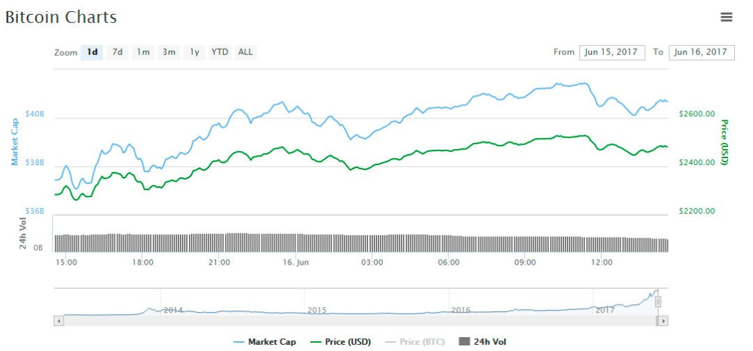 btc price recovery chart